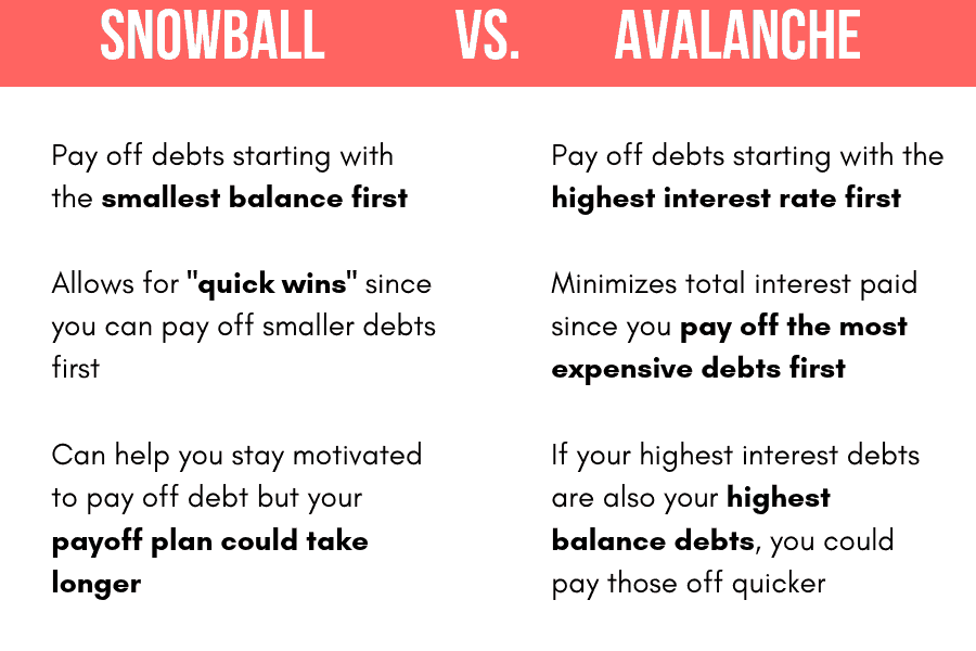 debt avalanche vs debt snowball chart
